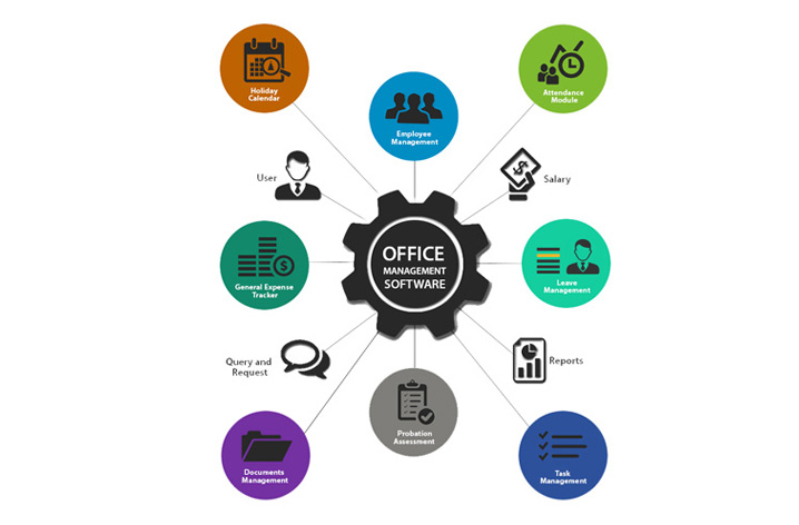 office management software solutions