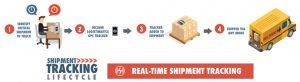 Real Time Shipment Tracking-Management Software