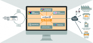 Workflow Management Software Solution