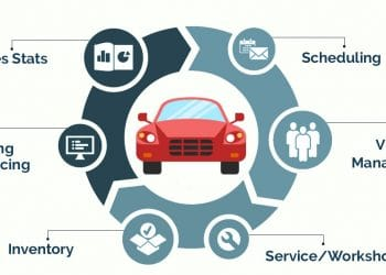 auto dealer software systems